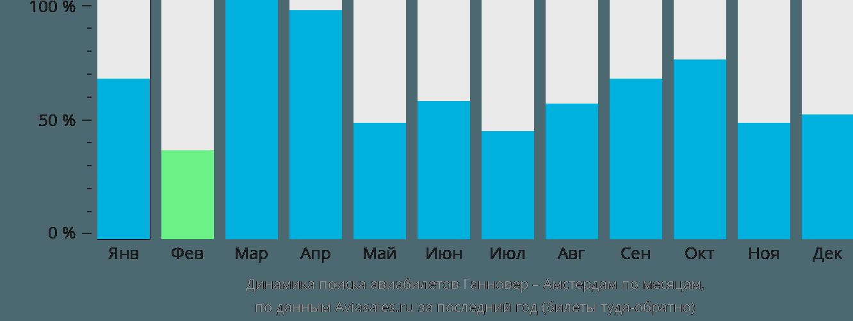 Динамика поиска авиабилетов из Ганновера в Амстердам по месяцам