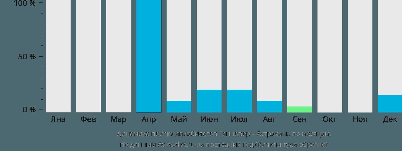 Динамика поиска авиабилетов из Ганновера в Астрахань по месяцам