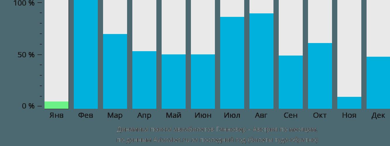 Динамика поиска авиабилетов из Ганновера в Австрию по месяцам
