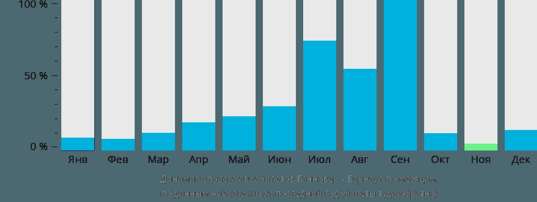 Динамика поиска авиабилетов из Ганновера в Барнаул по месяцам