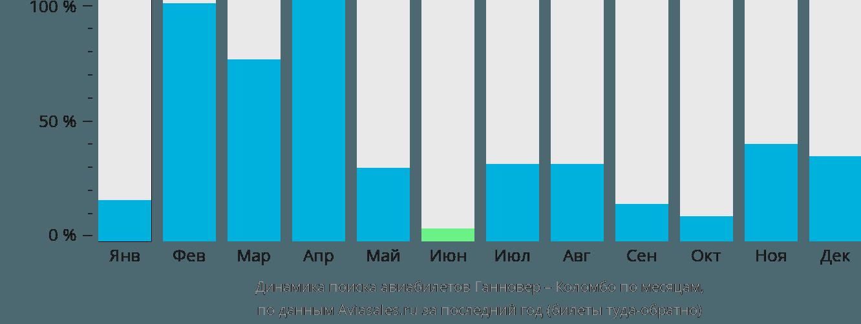 Динамика поиска авиабилетов из Ганновера в Коломбо по месяцам