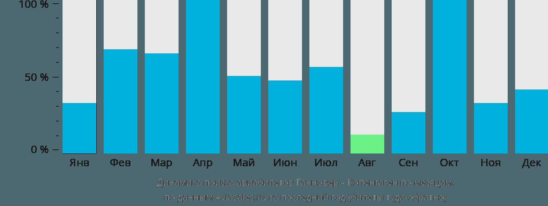 Динамика поиска авиабилетов из Ганновера в Копенгаген по месяцам