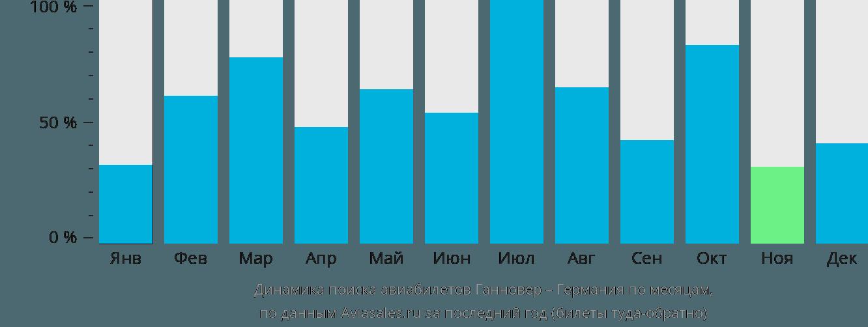 Динамика поиска авиабилетов из Ганновера в Германию по месяцам