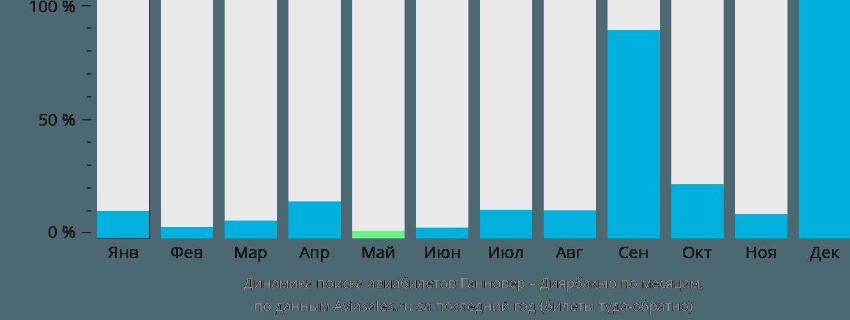 Динамика поиска авиабилетов из Ганновера в Диярбакыр по месяцам
