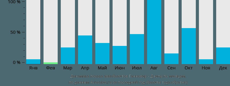 Динамика поиска авиабилетов из Ганновера в Днепр по месяцам