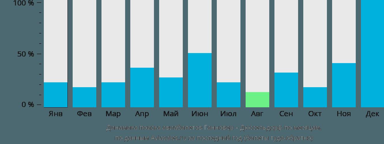 Динамика поиска авиабилетов из Ганновера в Дюссельдорф по месяцам