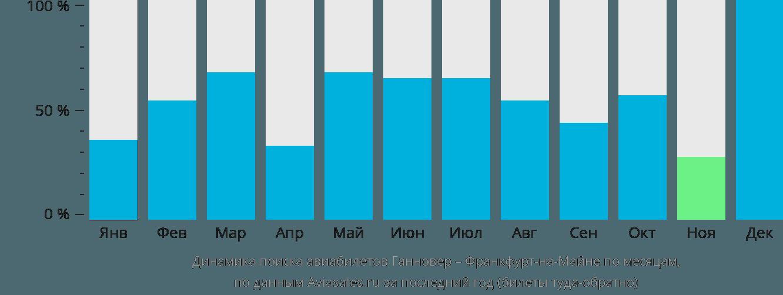 Динамика поиска авиабилетов из Ганновера во Франкфурт-на-Майне по месяцам