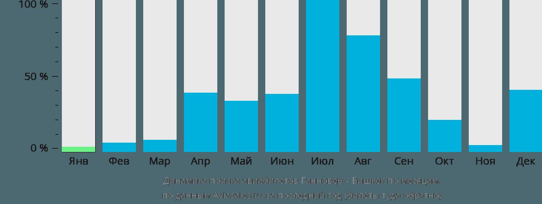 Динамика поиска авиабилетов из Ганновера в Бишкек по месяцам