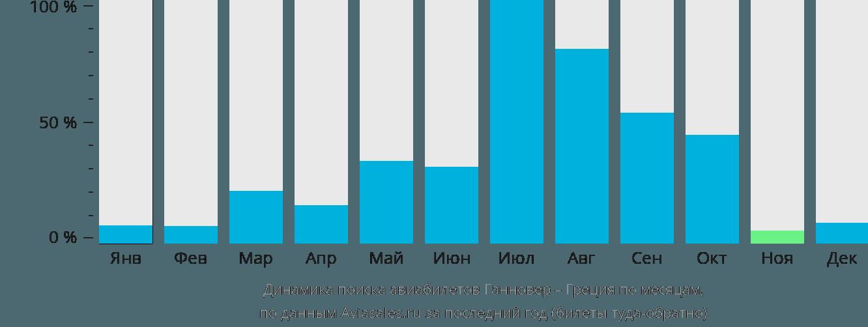 Динамика поиска авиабилетов из Ганновера в Грецию по месяцам