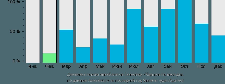 Динамика поиска авиабилетов из Ганновера в Харьков по месяцам