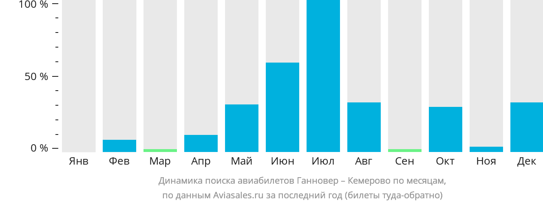 Динамика поиска авиабилетов из Ганновера в Кемерово по месяцам