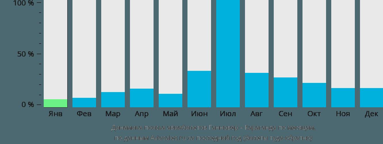 Динамика поиска авиабилетов из Ганновера в Караганду по месяцам