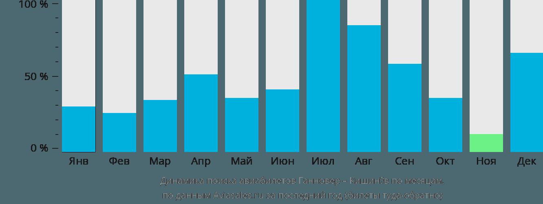 Динамика поиска авиабилетов из Ганновера в Кишинёв по месяцам