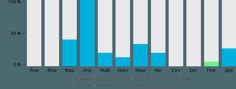 Динамика поиска авиабилетов из Ганновера в Курган по месяцам
