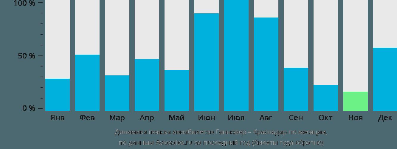 Динамика поиска авиабилетов из Ганновера в Краснодар по месяцам