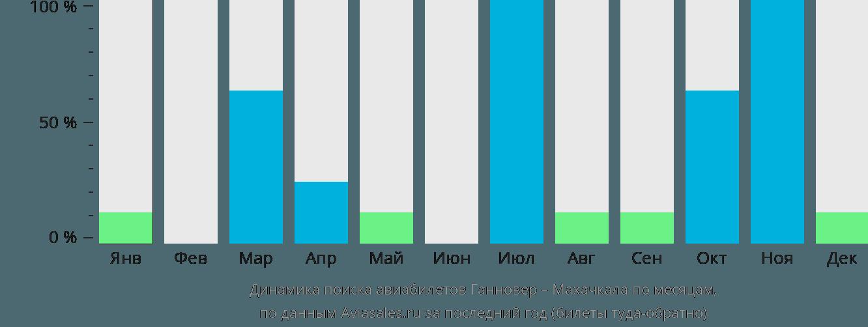 Динамика поиска авиабилетов из Ганновера в Махачкалу по месяцам