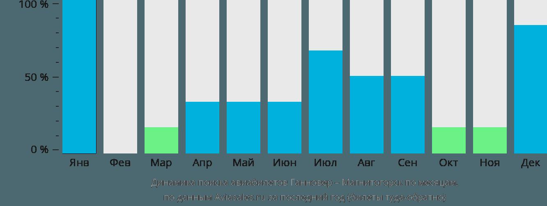 Динамика поиска авиабилетов из Ганновера в Магнитогорск по месяцам