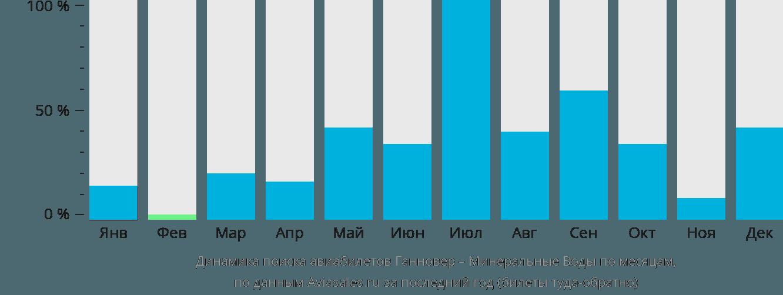 Динамика поиска авиабилетов из Ганновера в Минеральные воды по месяцам