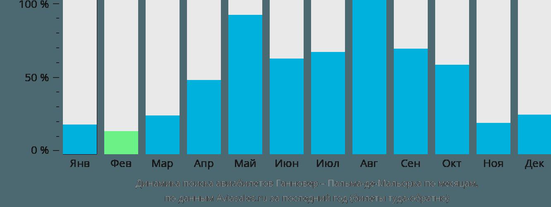 Динамика поиска авиабилетов из Ганновера в Пальма-де-Майорку по месяцам