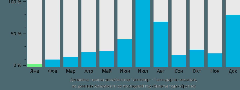 Динамика поиска авиабилетов из Ганновера в Павлодар по месяцам