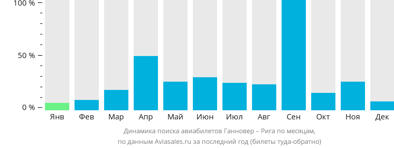 Динамика поиска авиабилетов из Ганновера в Ригу по месяцам