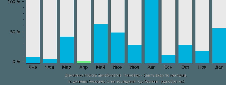 Динамика поиска авиабилетов из Ганновера в Сыктывкар по месяцам