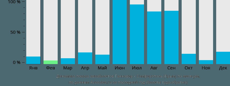 Динамика поиска авиабилетов из Ганновера в Симферополь по месяцам