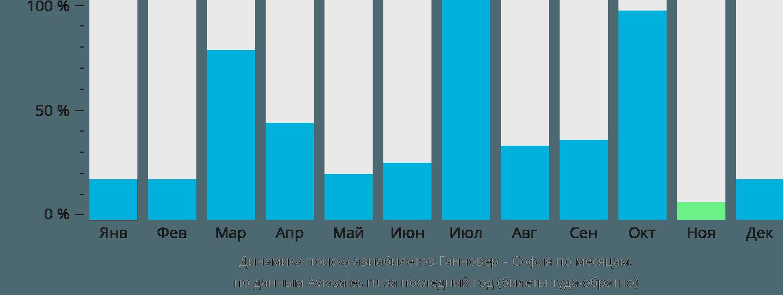 Динамика поиска авиабилетов из Ганновера в Софию по месяцам
