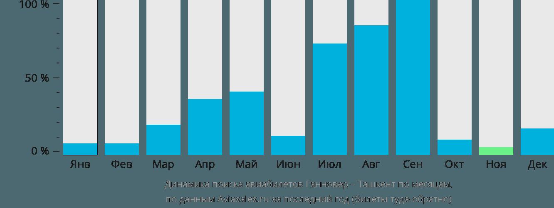 Динамика поиска авиабилетов из Ганновера в Ташкент по месяцам