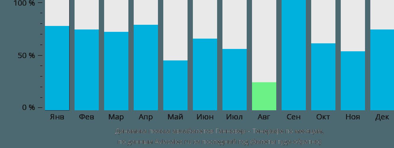 Динамика поиска авиабилетов из Ганновера на Тенерифе по месяцам