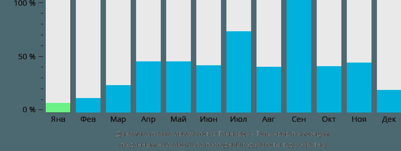 Динамика поиска авиабилетов из Ганновера в Тель-Авив по месяцам