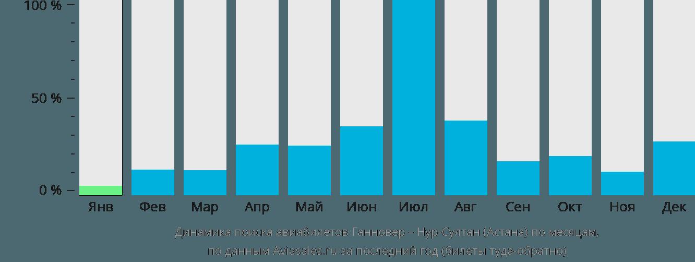 Динамика поиска авиабилетов из Ганновера в Нур-Султан (Астана) по месяцам