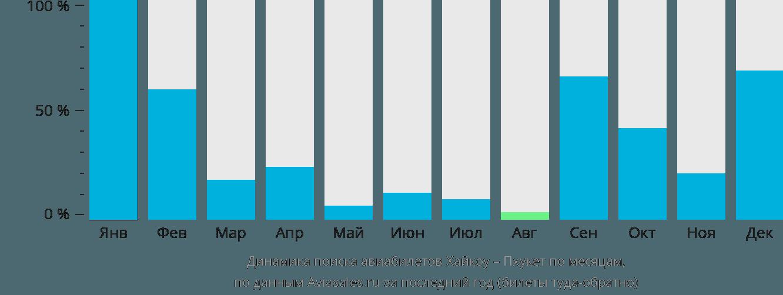 Динамика поиска авиабилетов из Хайкоу на Пхукет по месяцам