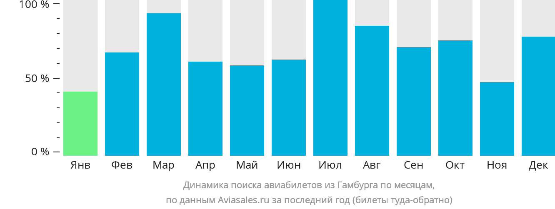 Динамика поиска авиабилетов из Гамбурга по месяцам