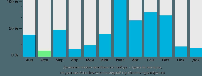 Динамика поиска авиабилетов из Гамбурга в Адану по месяцам