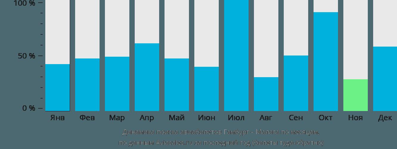 Динамика поиска авиабилетов из Гамбурга в Малагу по месяцам