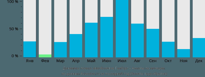 Динамика поиска авиабилетов из Гамбурга в Алматы по месяцам