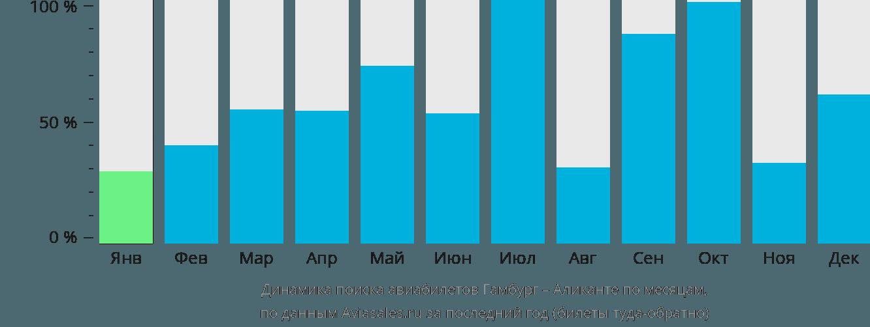 Динамика поиска авиабилетов из Гамбурга в Аликанте по месяцам