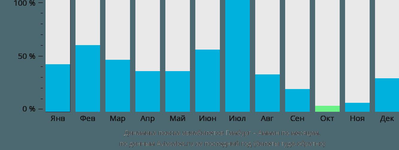 Динамика поиска авиабилетов из Гамбурга в Амман по месяцам