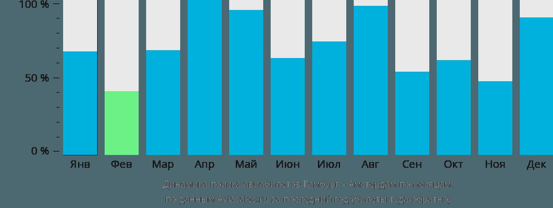 Динамика поиска авиабилетов из Гамбурга в Амстердам по месяцам