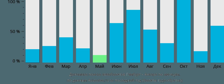 Динамика поиска авиабилетов из Гамбурга в Анкару по месяцам