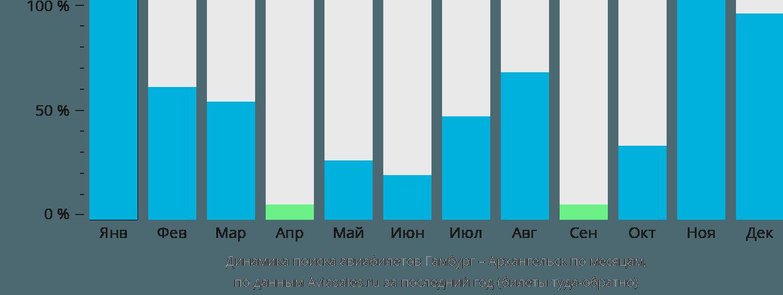 Динамика поиска авиабилетов из Гамбурга в Архангельск по месяцам