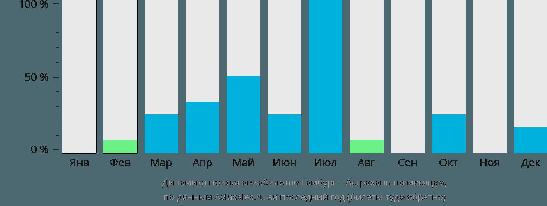 Динамика поиска авиабилетов из Гамбурга в Астрахань по месяцам