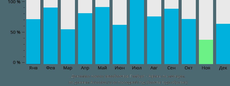 Динамика поиска авиабилетов из Гамбурга в Афины по месяцам