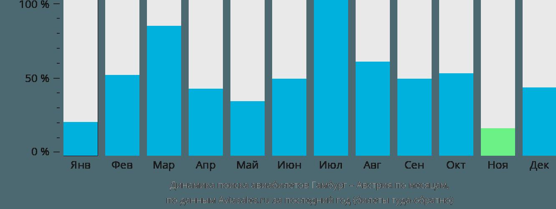 Динамика поиска авиабилетов из Гамбурга в Австрию по месяцам