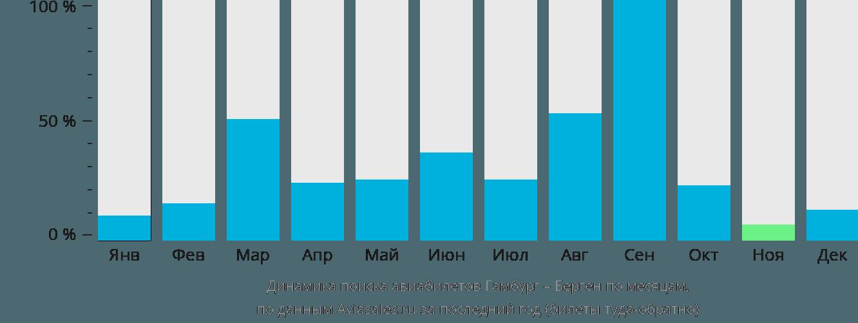 Динамика поиска авиабилетов из Гамбурга в Берген по месяцам