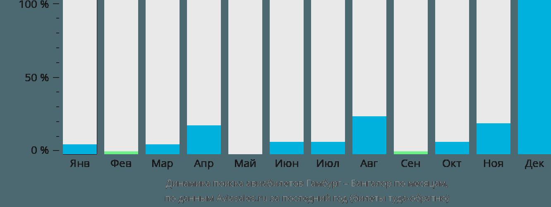Динамика поиска авиабилетов из Гамбурга в Бангалор по месяцам