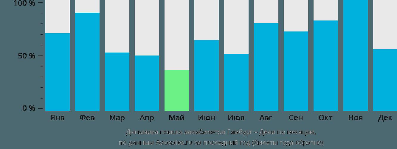 Динамика поиска авиабилетов из Гамбурга в Дели по месяцам