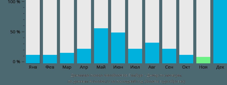 Динамика поиска авиабилетов из Гамбурга в Днепр по месяцам