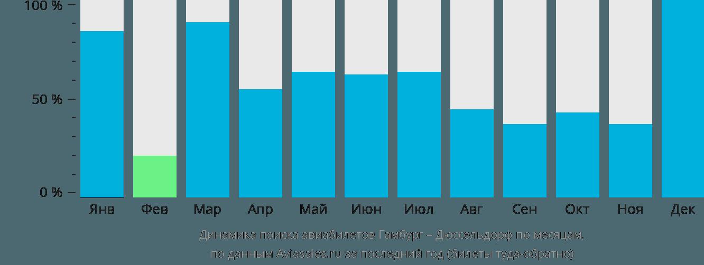 Динамика поиска авиабилетов из Гамбурга в Дюссельдорф по месяцам